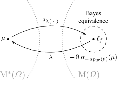Figure 2 for Proper-Composite Loss Functions in Arbitrary Dimensions