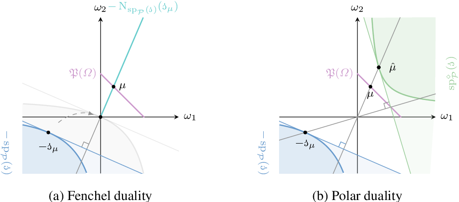 Figure 3 for Proper-Composite Loss Functions in Arbitrary Dimensions