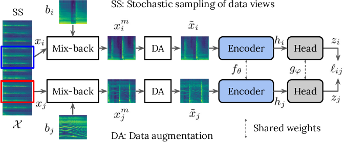 Figure 1 for Unsupervised Contrastive Learning of Sound Event Representations