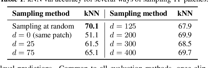 Figure 2 for Unsupervised Contrastive Learning of Sound Event Representations
