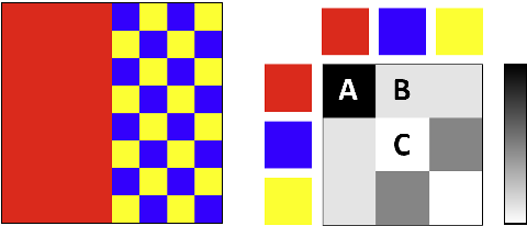Figure 2 for Co-occurrence Based Texture Synthesis