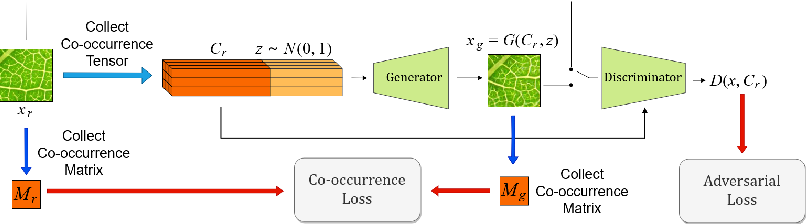 Figure 3 for Co-occurrence Based Texture Synthesis