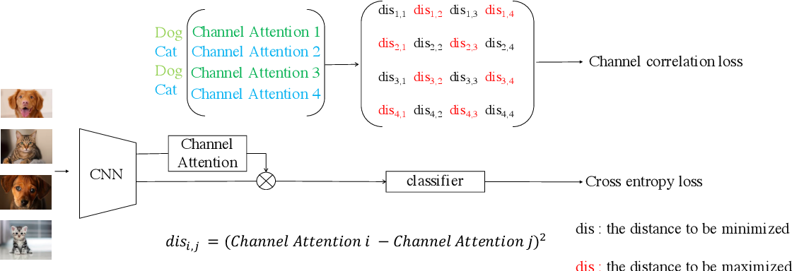 Figure 3 for CC-Loss: Channel Correlation Loss For Image Classification