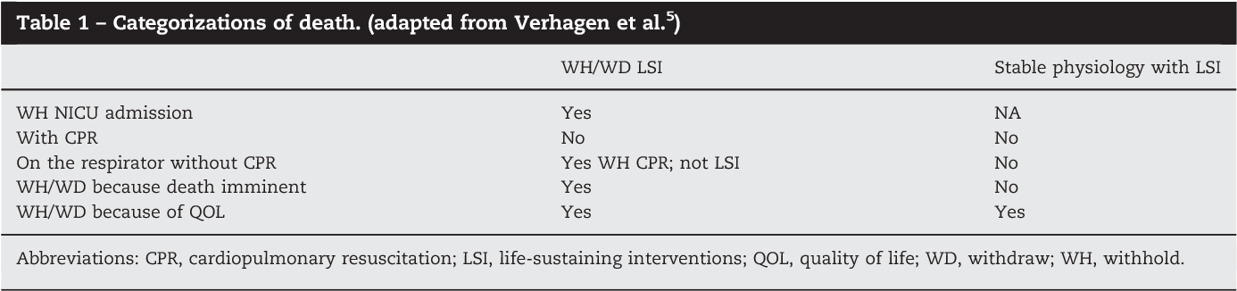 Table 1 – Categorizations of death. (adapted from Verhagen et al.5)