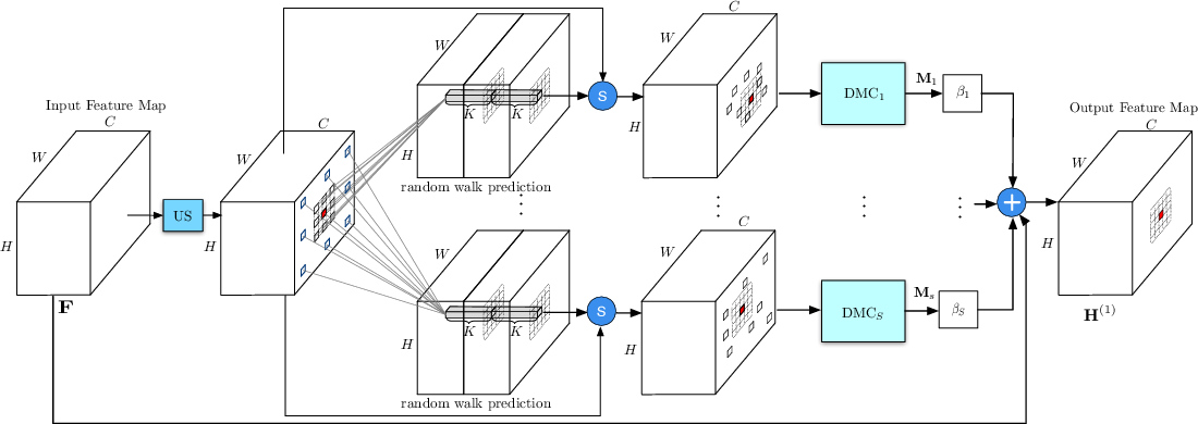 Figure 3 for Dynamic Graph Message Passing Networks