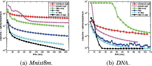 Figure 2 for Asynchronous Distributed Semi-Stochastic Gradient Optimization