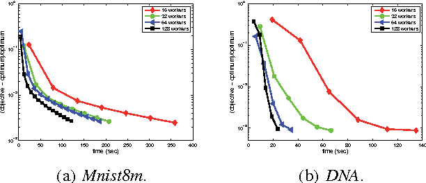 Figure 3 for Asynchronous Distributed Semi-Stochastic Gradient Optimization