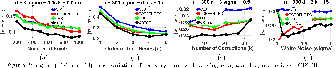 Figure 2 for Efficient and Consistent Robust Time Series Analysis