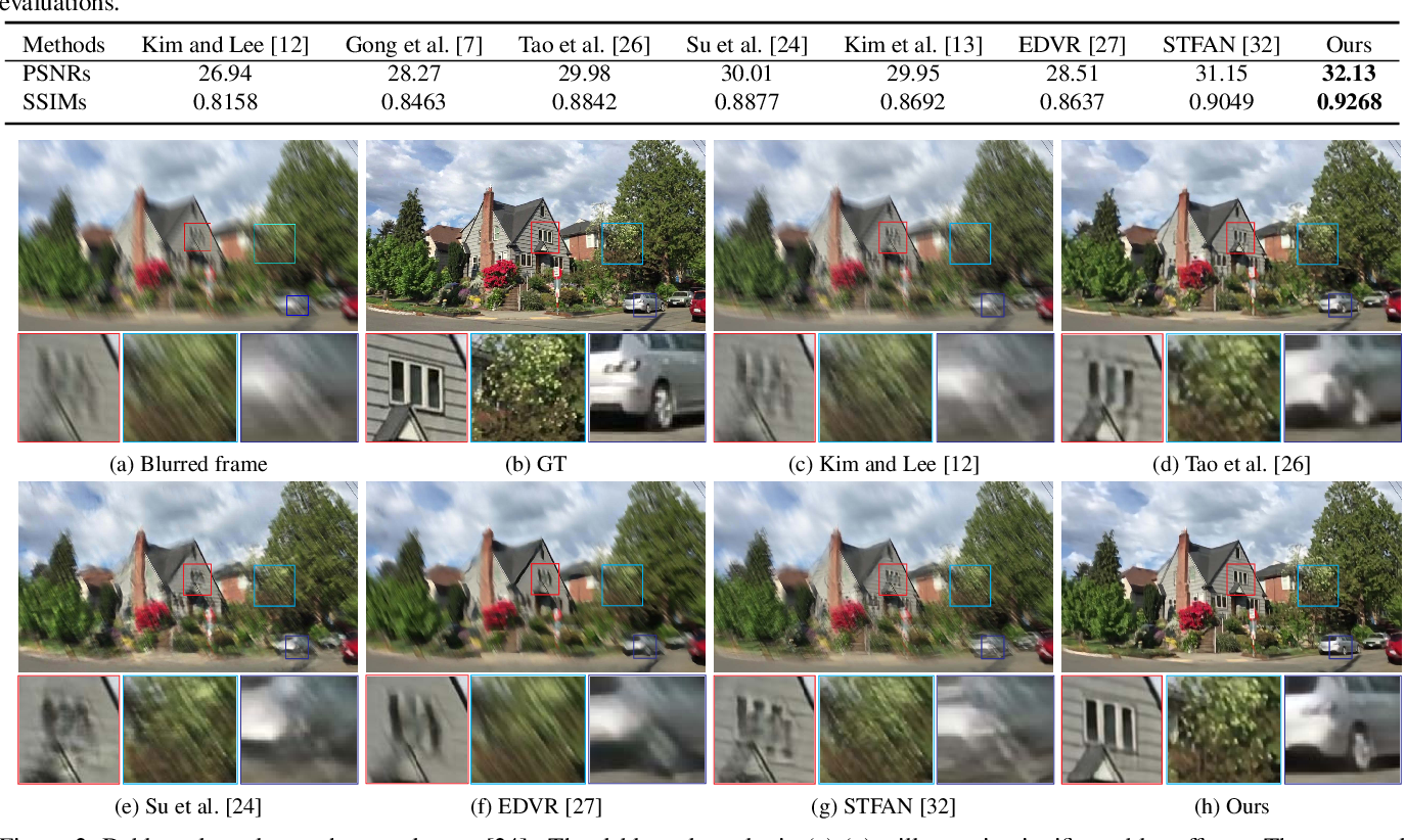 Figure 1 for Cascaded Deep Video Deblurring Using Temporal Sharpness Prior