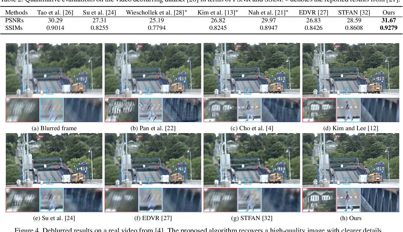 Figure 4 for Cascaded Deep Video Deblurring Using Temporal Sharpness Prior