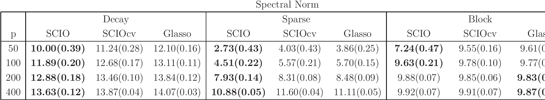 Figure 1 for Fast and Adaptive Sparse Precision Matrix Estimation in High Dimensions