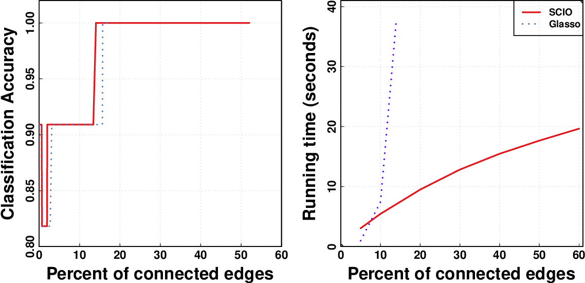 Figure 4 for Fast and Adaptive Sparse Precision Matrix Estimation in High Dimensions