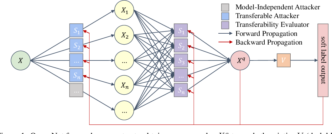Figure 1 for QueryNet: An Efficient Attack Framework with Surrogates Carrying Multiple Identities