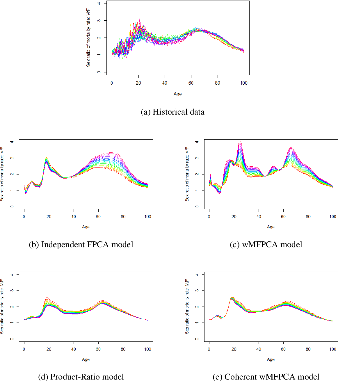 Figure 3 for Multipopulation mortality modelling and forecasting: The multivariate functional principal component with time weightings approaches