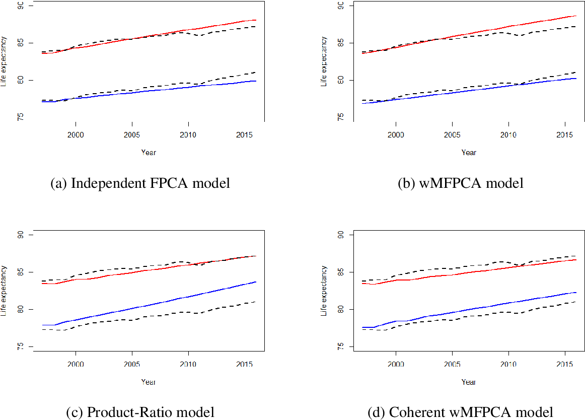 Figure 4 for Multipopulation mortality modelling and forecasting: The multivariate functional principal component with time weightings approaches