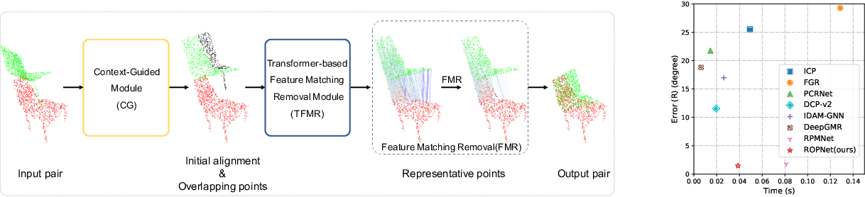 Figure 1 for Point Cloud Registration using Representative Overlapping Points