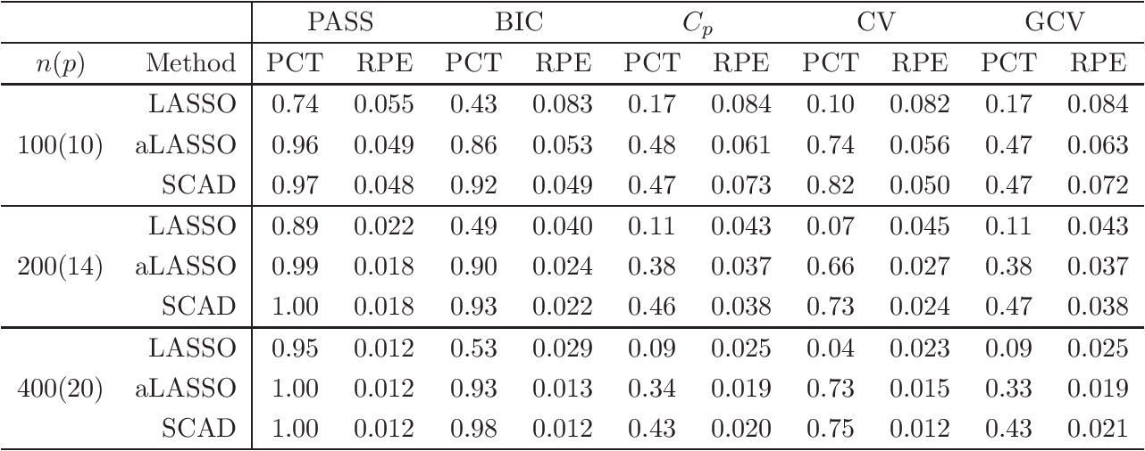 Figure 4 for A note on selection stability: combining stability and prediction
