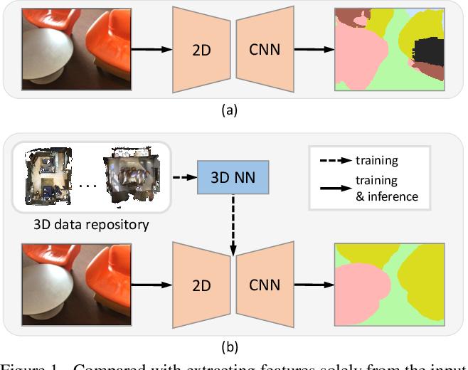 Figure 1 for 3D-to-2D Distillation for Indoor Scene Parsing