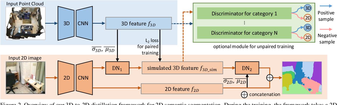 Figure 3 for 3D-to-2D Distillation for Indoor Scene Parsing