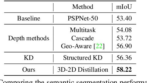 Figure 4 for 3D-to-2D Distillation for Indoor Scene Parsing