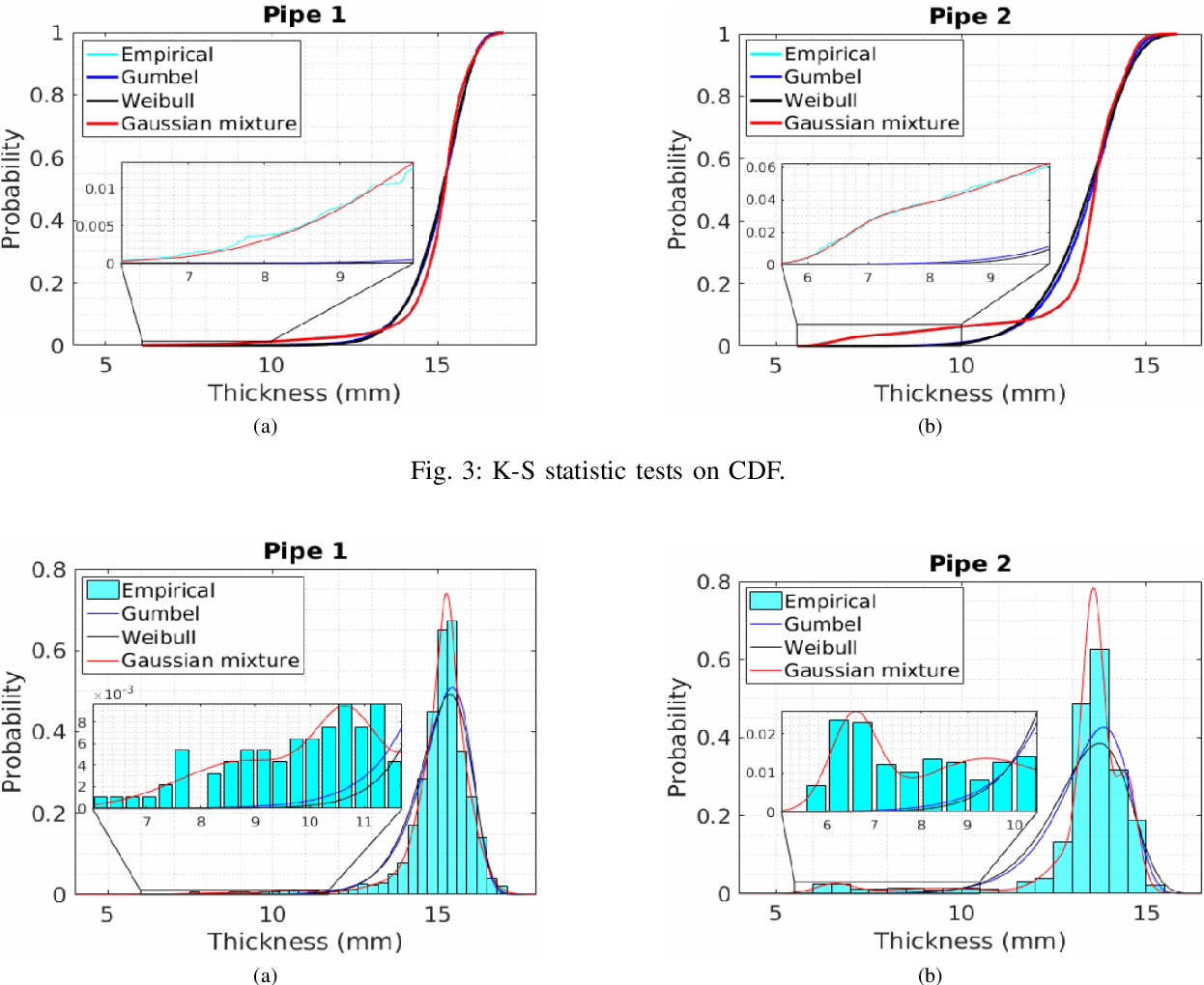 Figure 3 for Gaussian Mixture Marginal Distributions for Modelling Remaining Pipe Wall Thickness of Critical Water Mains in Non-Destructive Evaluation