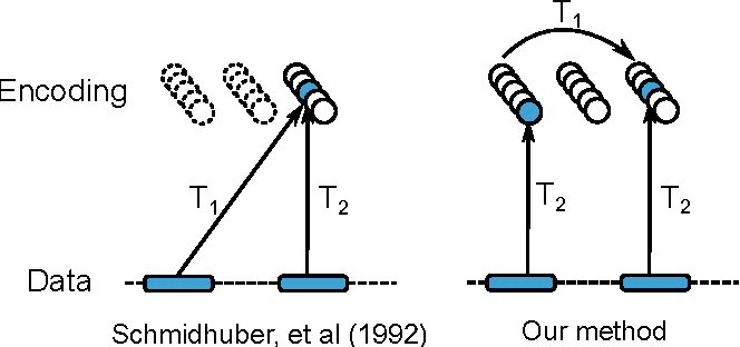 Figure 1 for Neural Coarse-Graining: Extracting slowly-varying latent degrees of freedom with neural networks
