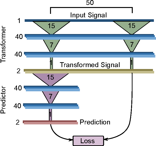 Figure 2 for Neural Coarse-Graining: Extracting slowly-varying latent degrees of freedom with neural networks