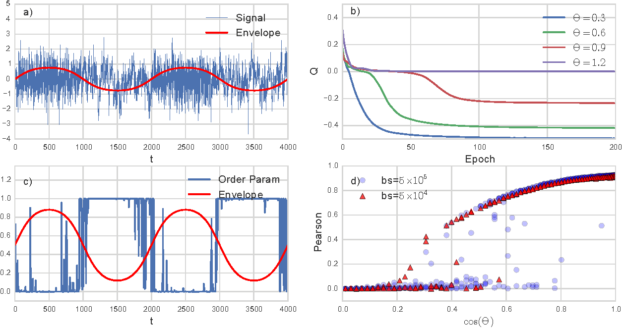 Figure 3 for Neural Coarse-Graining: Extracting slowly-varying latent degrees of freedom with neural networks
