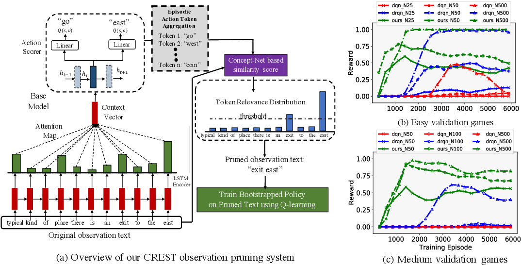 Figure 2 for Bootstrapped Q-learning with Context Relevant Observation Pruning to Generalize in Text-based Games