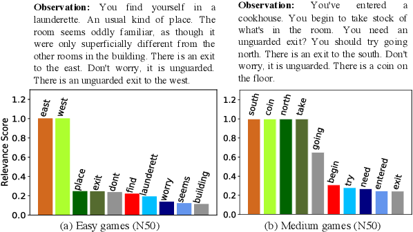Figure 4 for Bootstrapped Q-learning with Context Relevant Observation Pruning to Generalize in Text-based Games