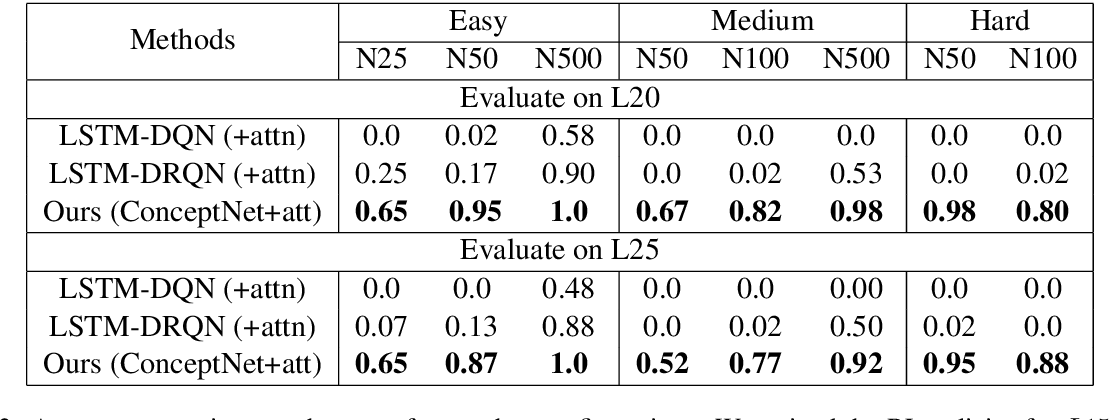 Figure 3 for Bootstrapped Q-learning with Context Relevant Observation Pruning to Generalize in Text-based Games