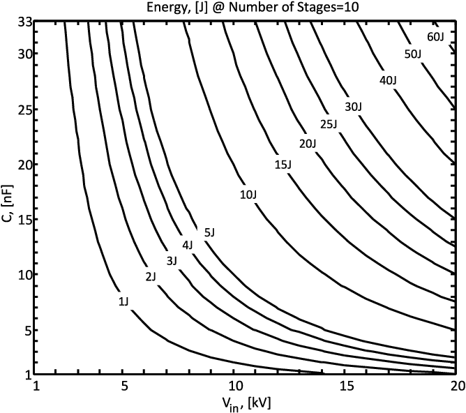 The Energy And Cost Calculation For A Marx Pulse Generator Based On