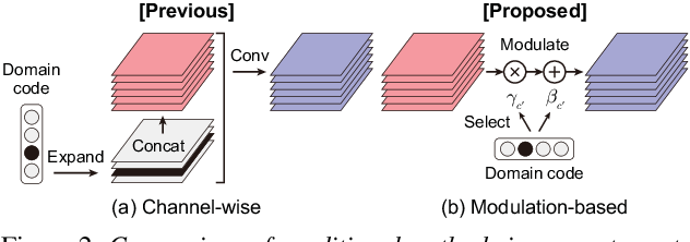 Figure 3 for StarGAN-VC2: Rethinking Conditional Methods for StarGAN-Based Voice Conversion