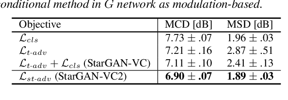 Figure 2 for StarGAN-VC2: Rethinking Conditional Methods for StarGAN-Based Voice Conversion