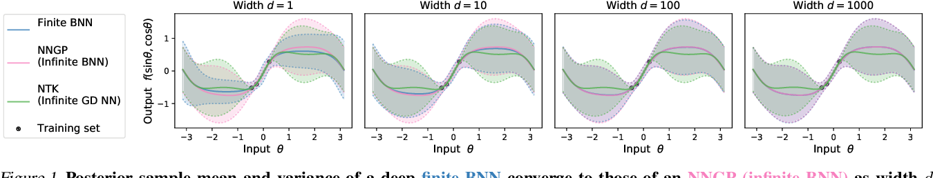 Figure 1 for Exact posterior distributions of wide Bayesian neural networks