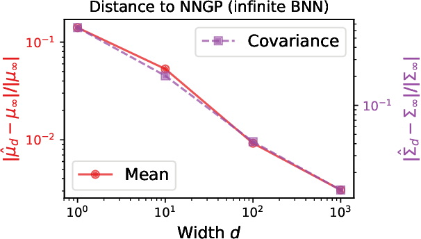 Figure 2 for Exact posterior distributions of wide Bayesian neural networks