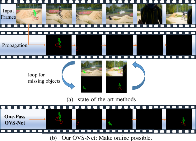 Figure 1 for OVSNet : Towards One-Pass Real-Time Video Object Segmentation