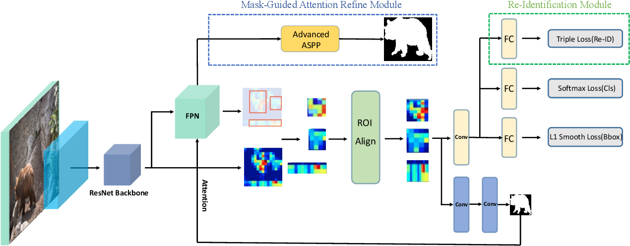 Figure 3 for OVSNet : Towards One-Pass Real-Time Video Object Segmentation