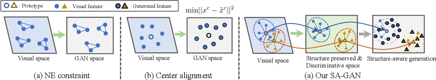Figure 2 for Structure-Aware Feature Generation for Zero-Shot Learning