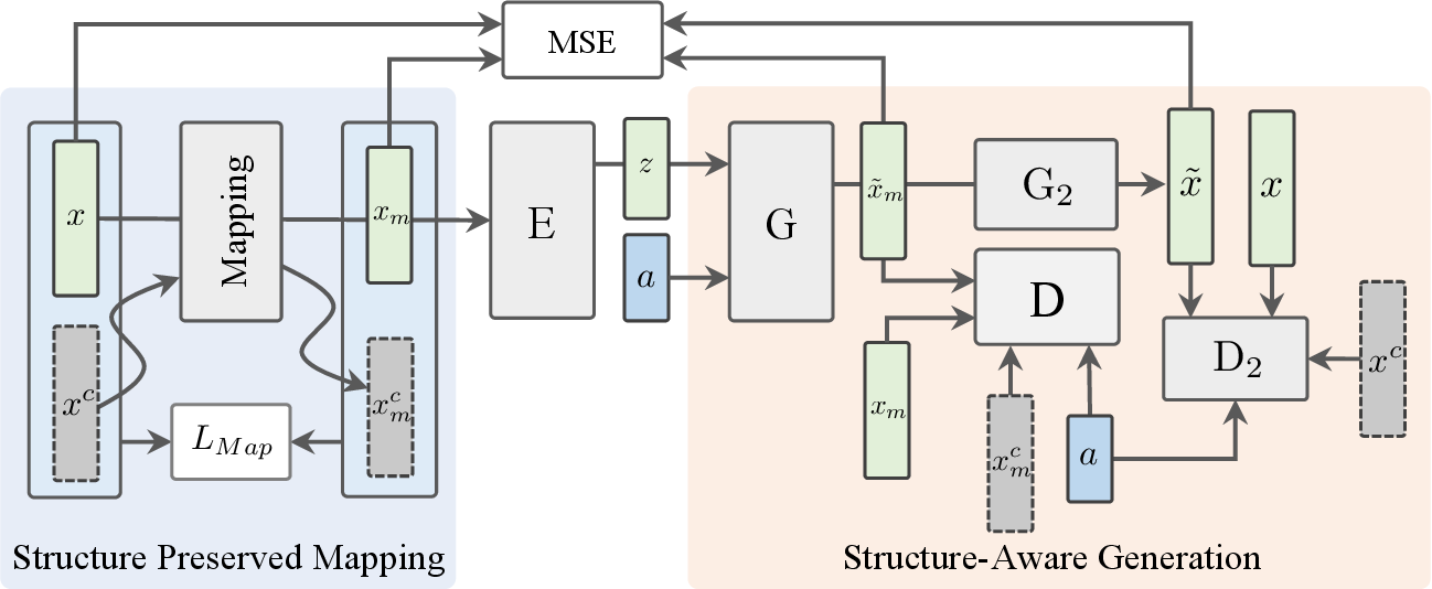 Figure 3 for Structure-Aware Feature Generation for Zero-Shot Learning