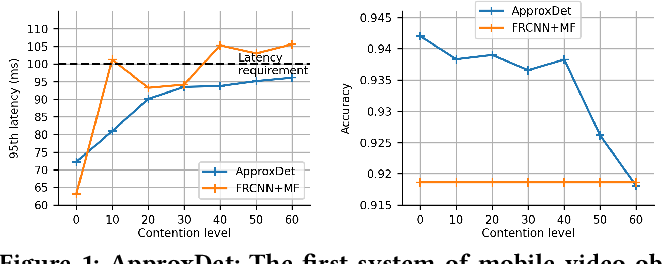 Figure 1 for ApproxDet: Content and Contention-Aware Approximate Object Detection for Mobiles