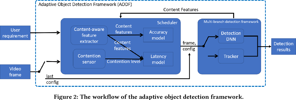 Figure 3 for ApproxDet: Content and Contention-Aware Approximate Object Detection for Mobiles