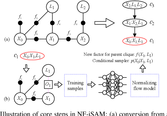 Figure 1 for NF-iSAM: Incremental Smoothing and Mapping via Normalizing Flows