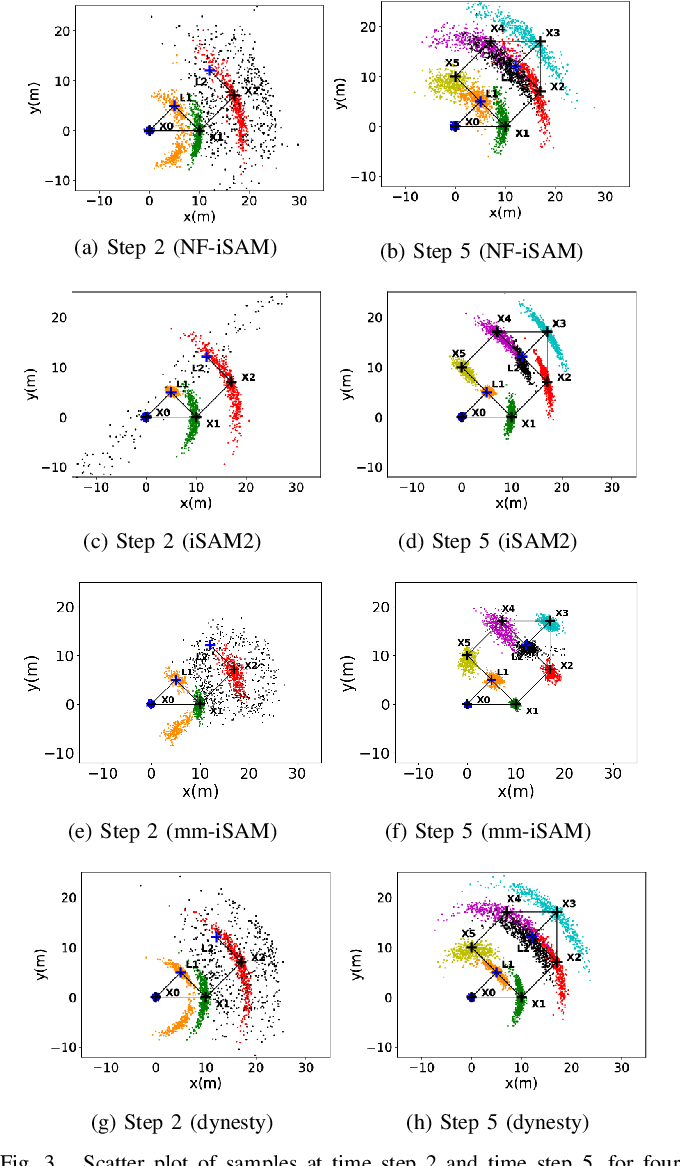 Figure 3 for NF-iSAM: Incremental Smoothing and Mapping via Normalizing Flows