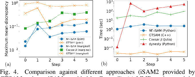 Figure 4 for NF-iSAM: Incremental Smoothing and Mapping via Normalizing Flows