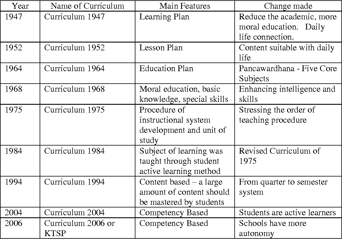 Table 3 From Teachers Concerns Regarding The Implementation Of