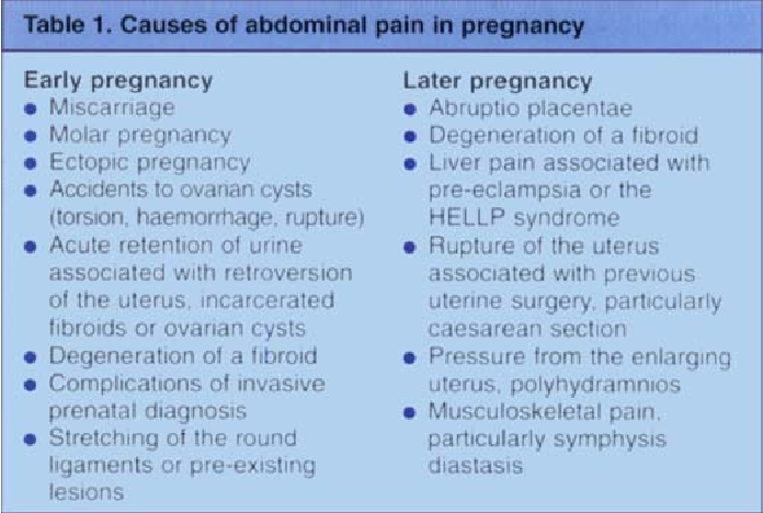 PDF] Abdominal pain in pregnancy: diagnosis, surgery and