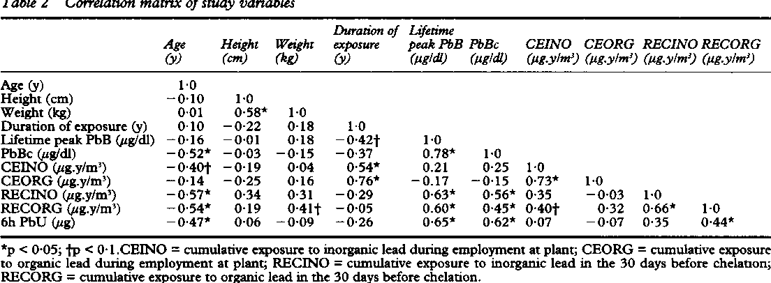 Comparison of measures of lead exposure, dose, and