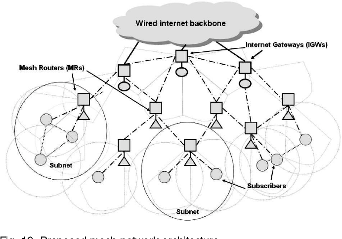 On Demand Medium Access In Multihop Wireless Networks With Multiple