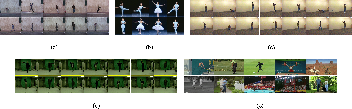 Figure 4 for Human Action Attribute Learning From Video Data Using Low-Rank Representations